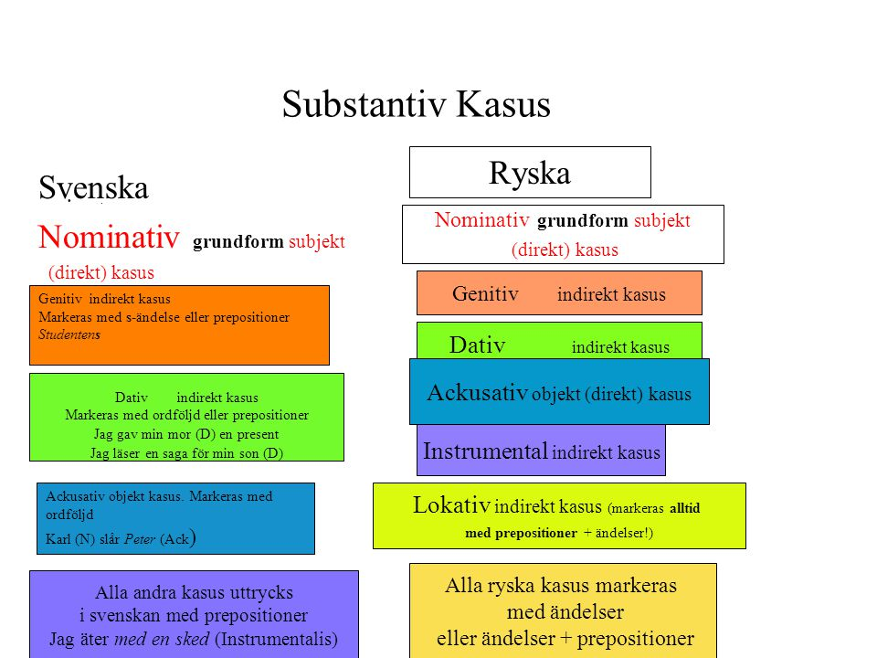 Substantiv Kasus Ryska Svenska Nominativ grundform subjekt