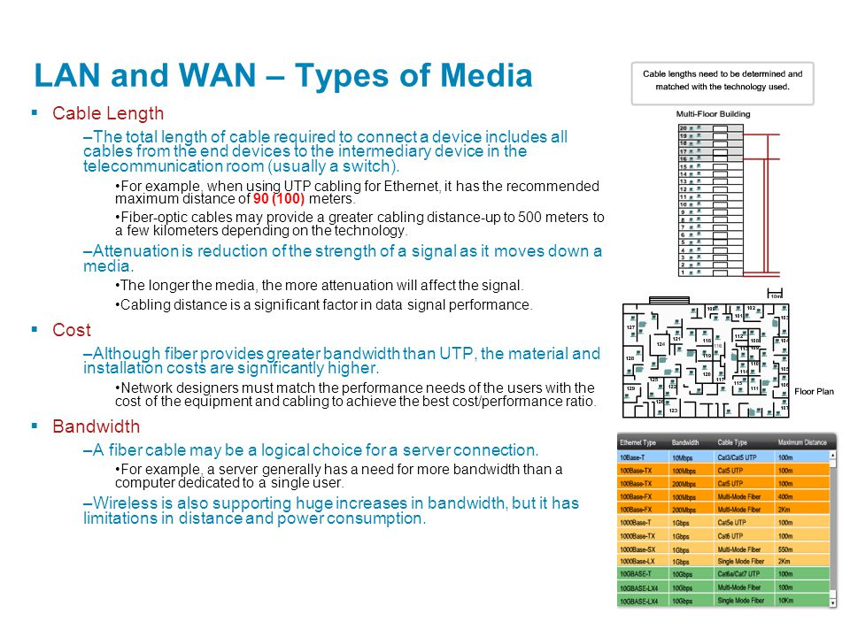 LAN and WAN – Types of Media