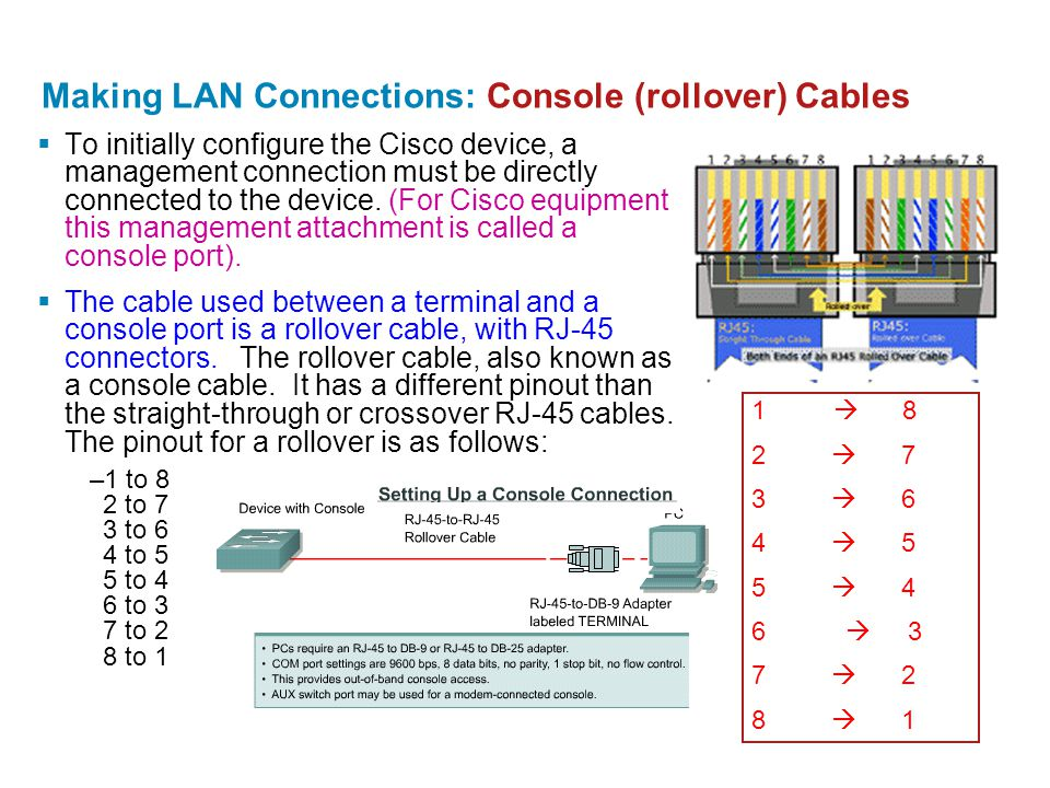 Making LAN Connections: Console (rollover) Cables