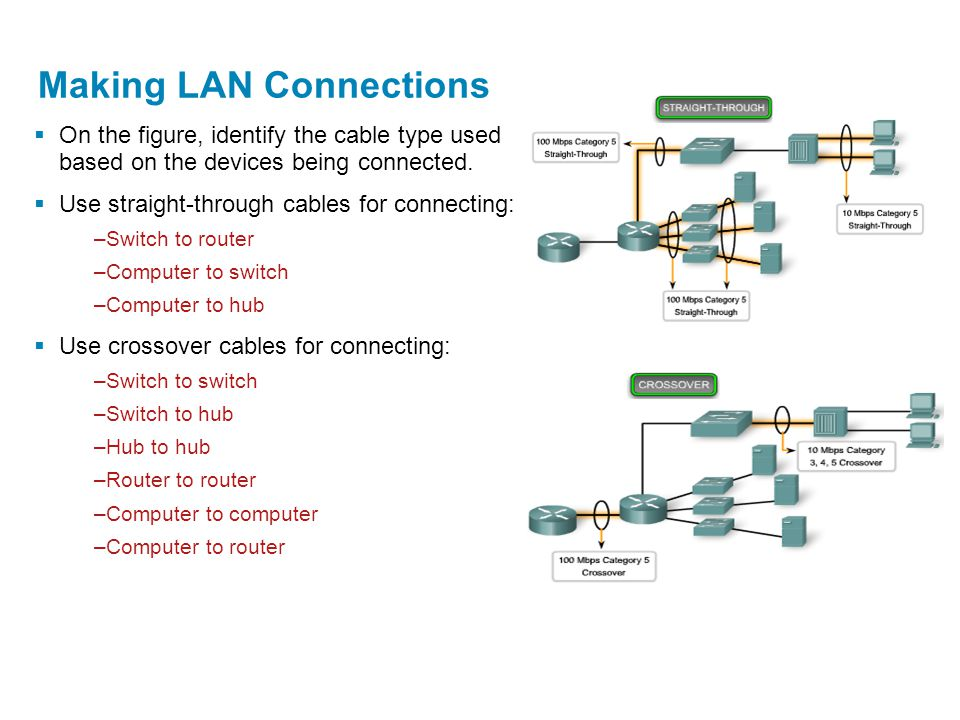 Making LAN Connections