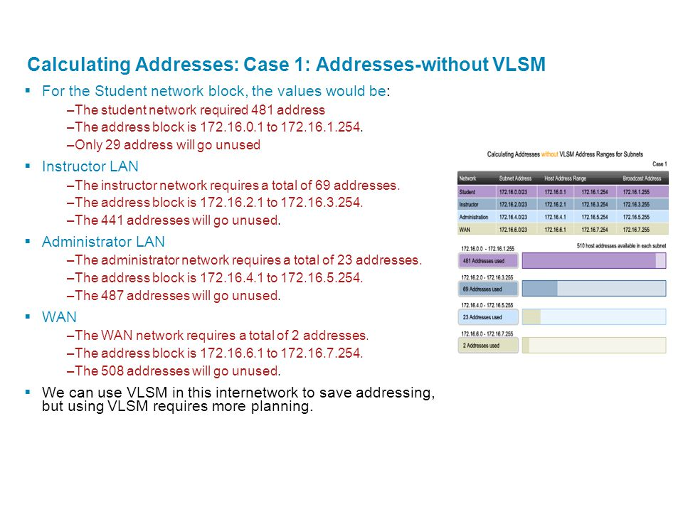 Calculating Addresses: Case 1: Addresses-without VLSM