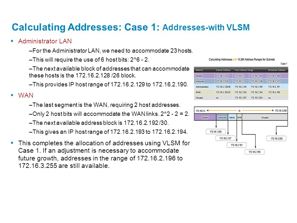 Calculating Addresses: Case 1: Addresses-with VLSM