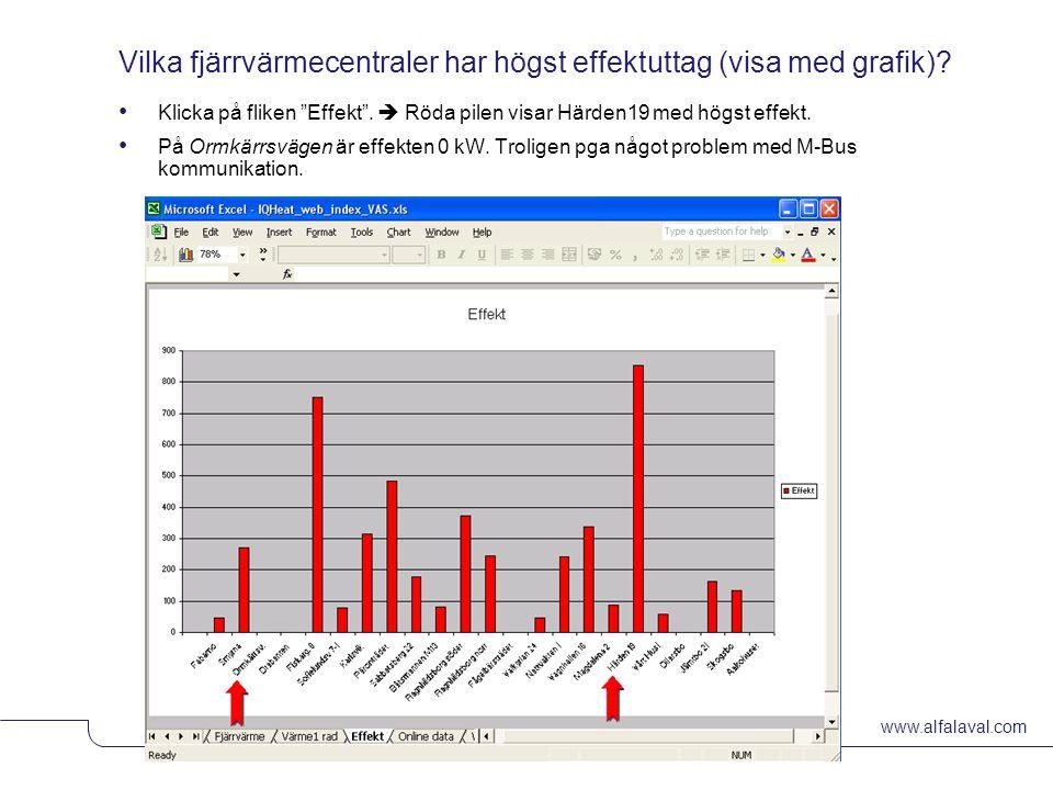 Vilka fjärrvärmecentraler har högst effektuttag (visa med grafik)