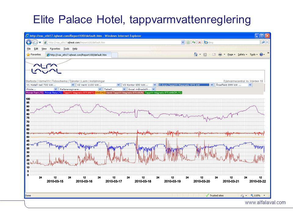 Elite Palace Hotel, tappvarmvattenreglering