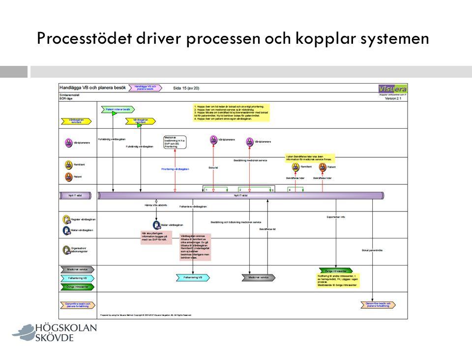 Processtödet driver processen och kopplar systemen