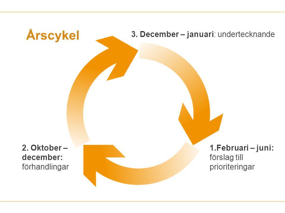 Årscykel 3. December – januari: undertecknande