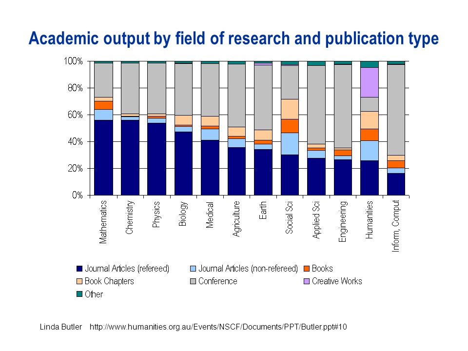 Academic output by field of research and publication type