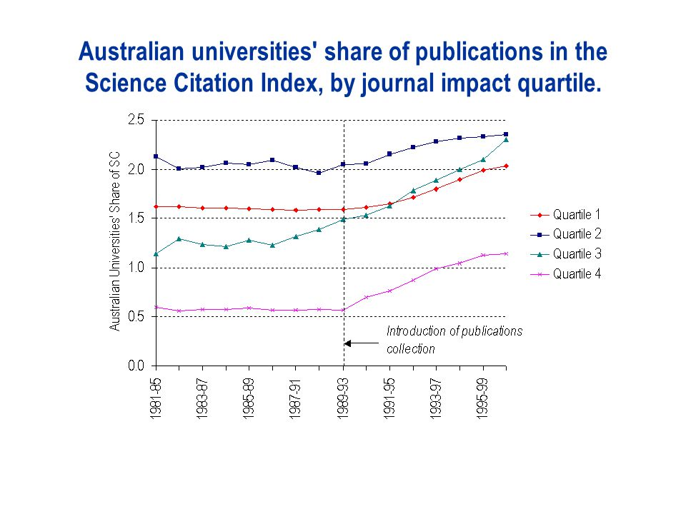 Australian universities share of publications in the Science Citation Index, by journal impact quartile.