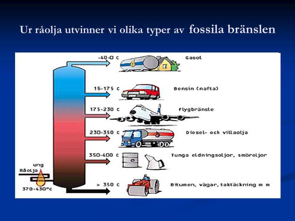 Ur råolja utvinner vi olika typer av fossila bränslen