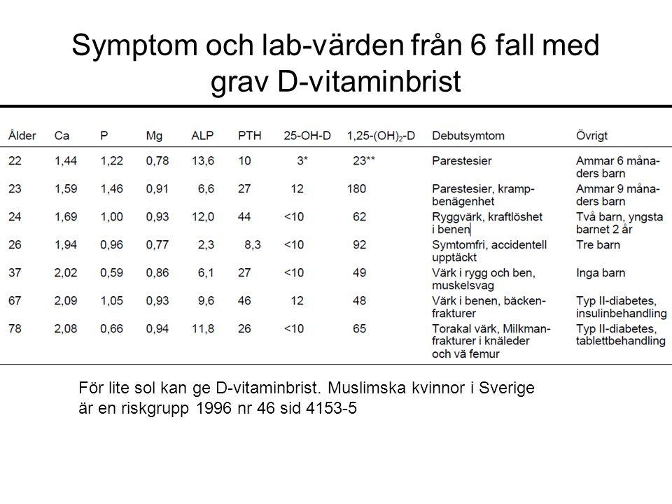 Symptom och lab-värden från 6 fall med grav D-vitaminbrist