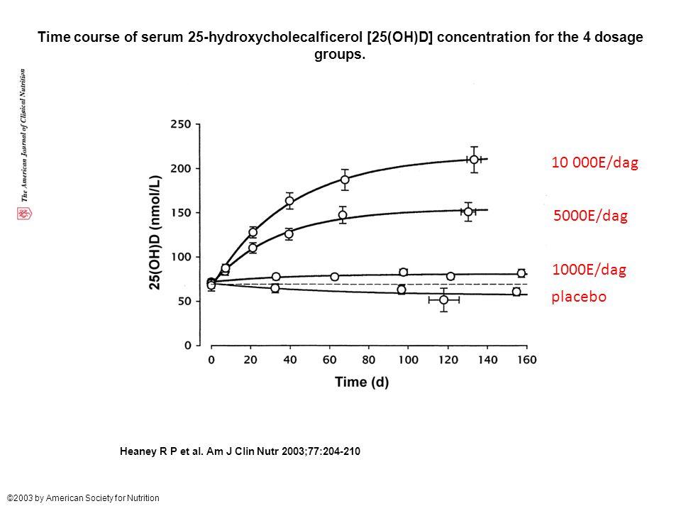 10 000E/dag 5000E/dag 1000E/dag placebo