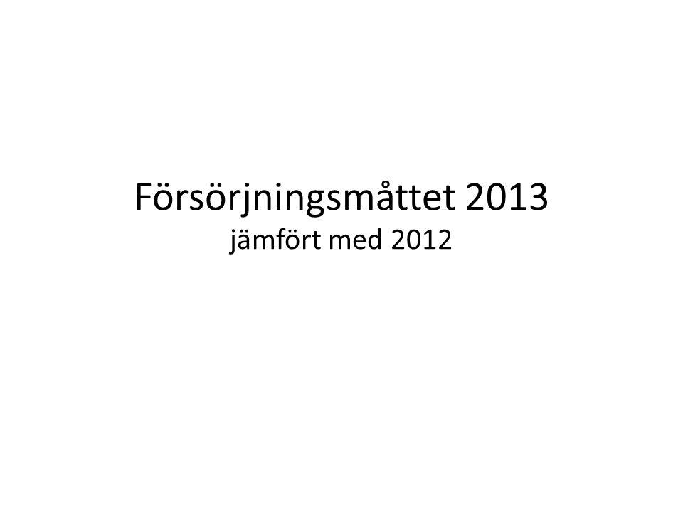 Försörjningsmåttet 2013 jämfört med 2012