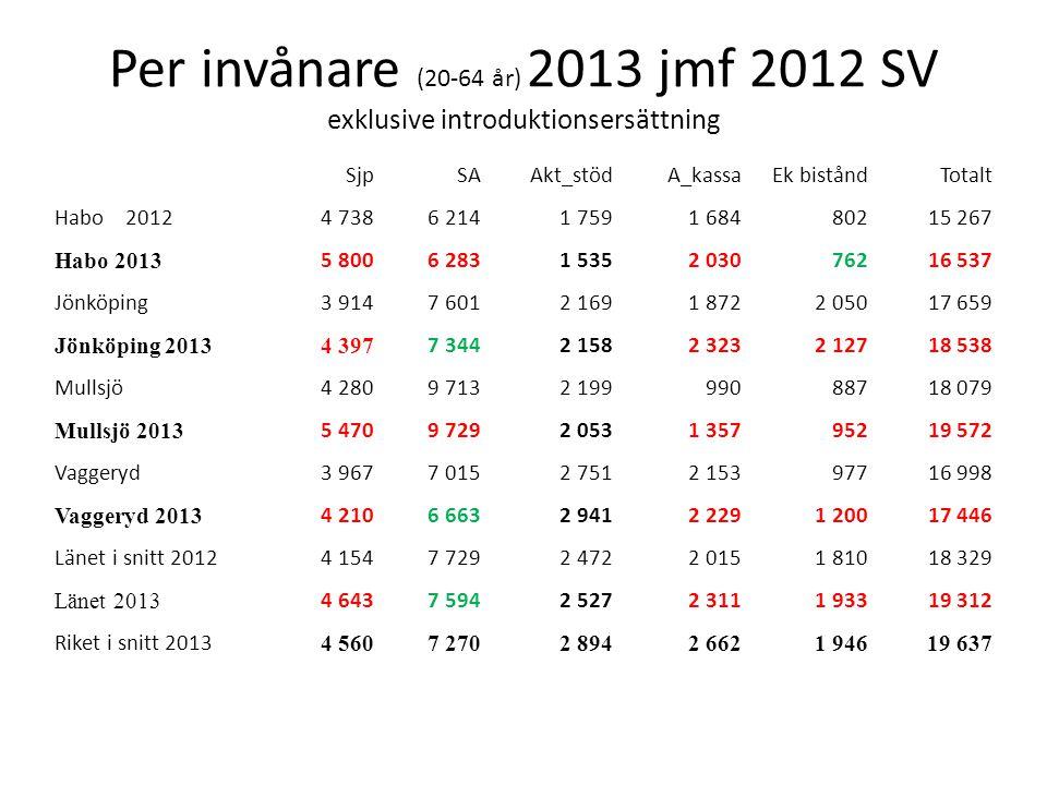 Per invånare (20-64 år) 2013 jmf 2012 SV exklusive introduktionsersättning