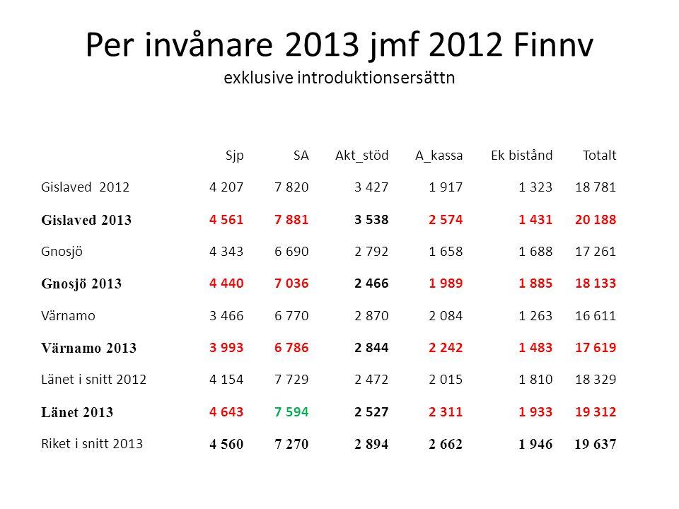 Per invånare 2013 jmf 2012 Finnv exklusive introduktionsersättn