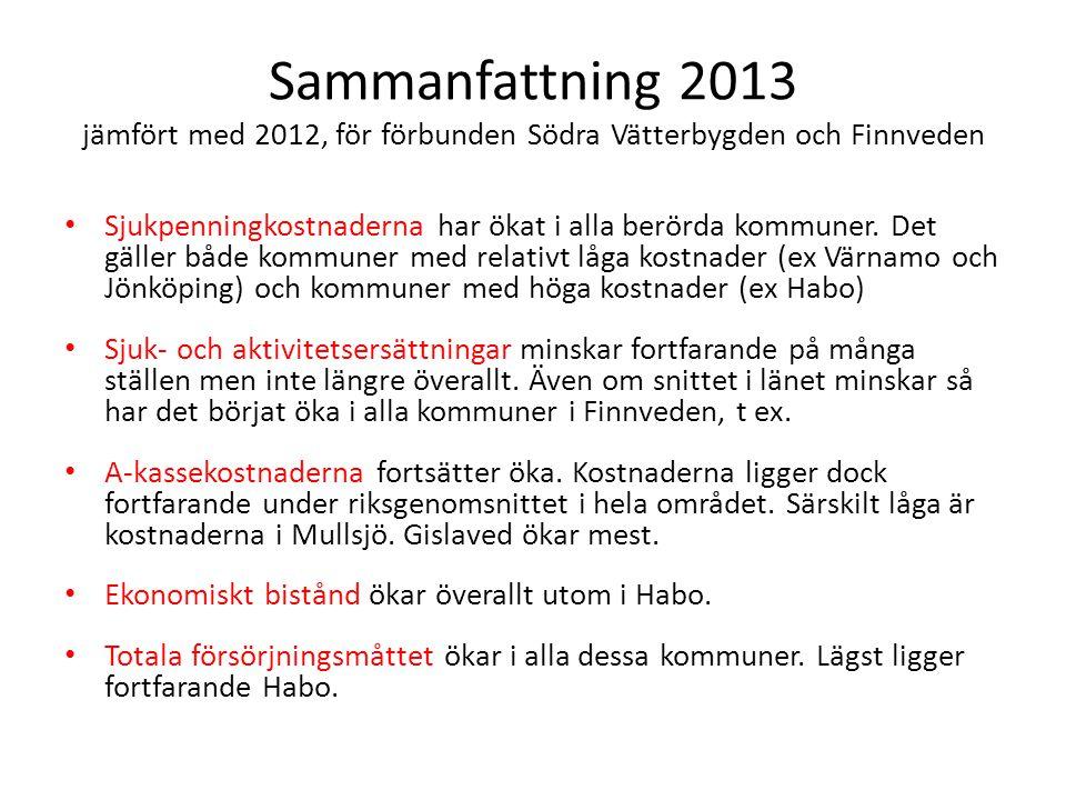 Sammanfattning 2013 jämfört med 2012, för förbunden Södra Vätterbygden och Finnveden