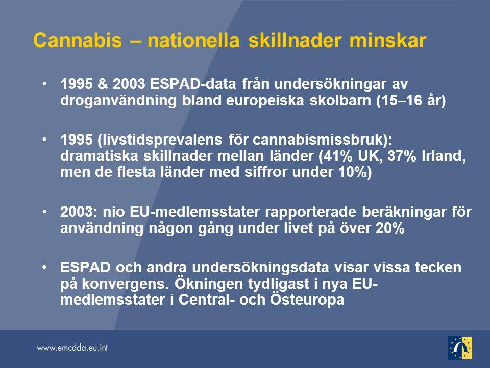 Cannabis – nationella skillnader minskar