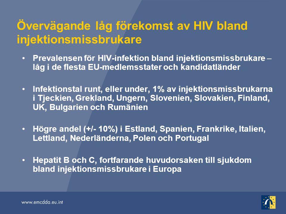 Övervägande låg förekomst av HIV bland injektionsmissbrukare