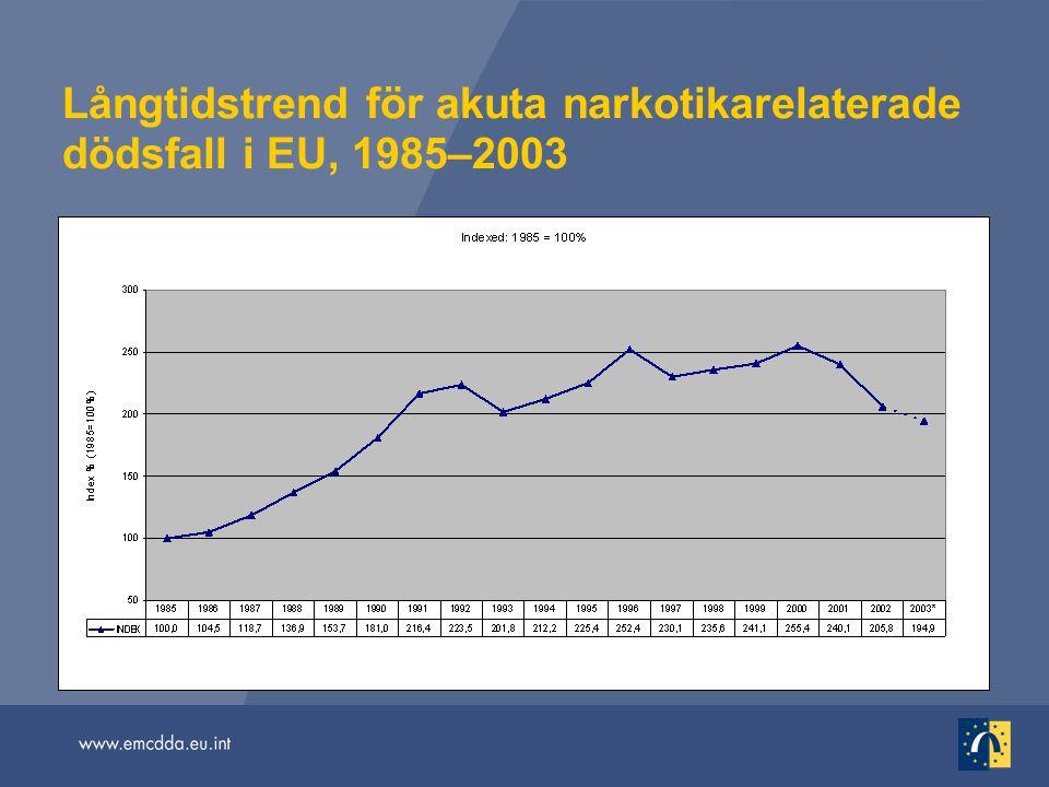 Långtidstrend för akuta narkotikarelaterade dödsfall i EU, 1985–2003