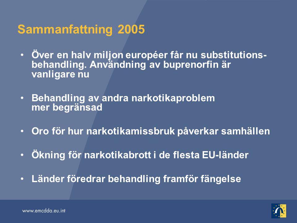 Sammanfattning 2005 Över en halv miljon européer får nu substitutions-behandling. Användning av buprenorfin är vanligare nu.