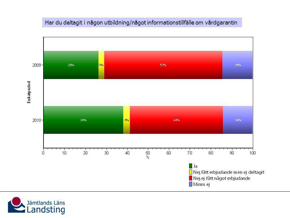 Information om vårdgarantin (jämförelse 2009)