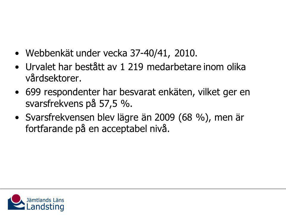 Webbenkät under vecka 37-40/41, 2010.