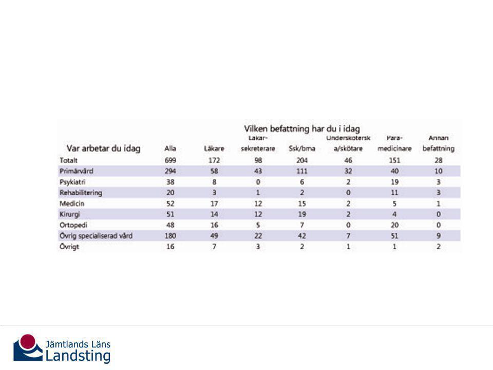Antal svarande per yrkeskategori och verksamhetsområde