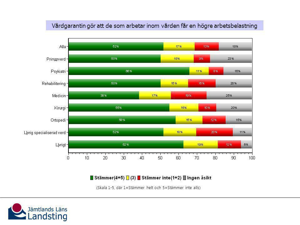 Vårdgarantins effekter på verksamheten