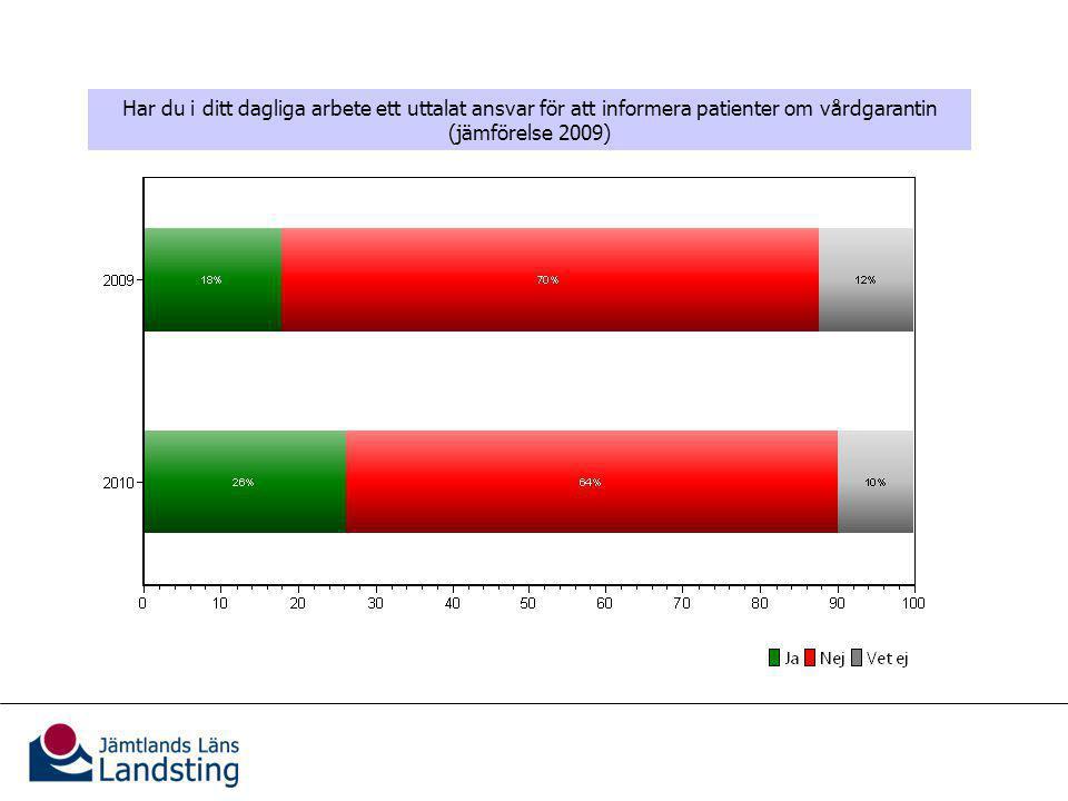 Patientinformation Har du i ditt dagliga arbete ett uttalat ansvar för att informera patienter om vårdgarantin (jämförelse 2009)