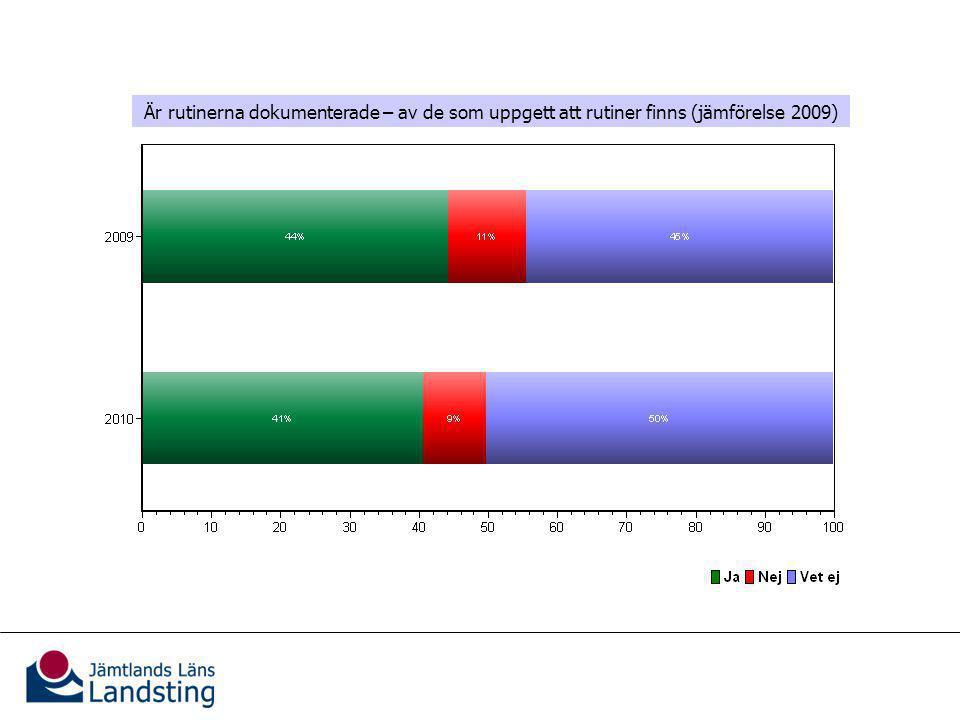 Patientinformation Är rutinerna dokumenterade – av de som uppgett att rutiner finns (jämförelse 2009)