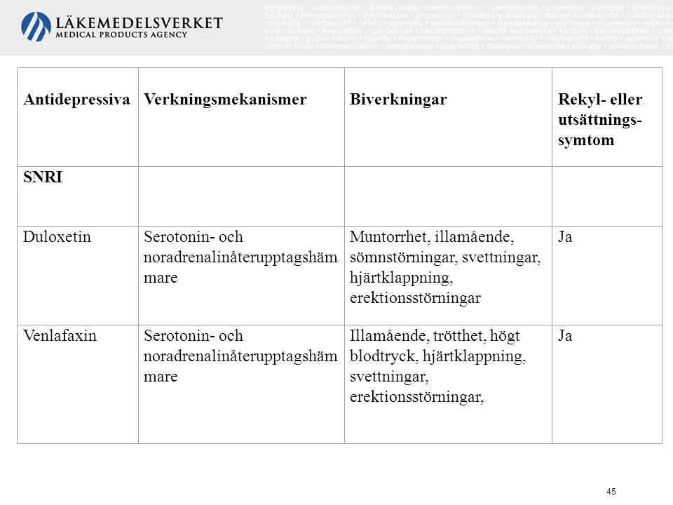 Antidepressiva Verkningsmekanismer. Biverkningar. Rekyl- eller utsättnings-symtom. SNRI. Duloxetin.