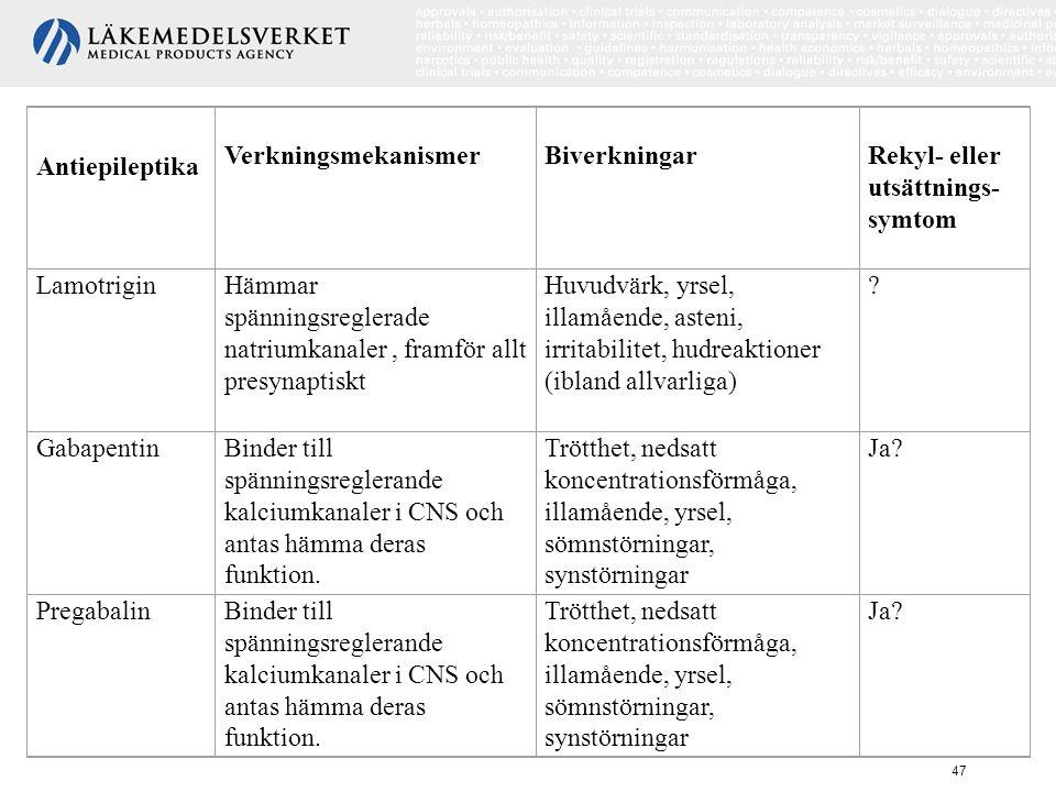 Antiepileptika Verkningsmekanismer. Biverkningar. Rekyl- eller utsättnings-symtom. Lamotrigin.