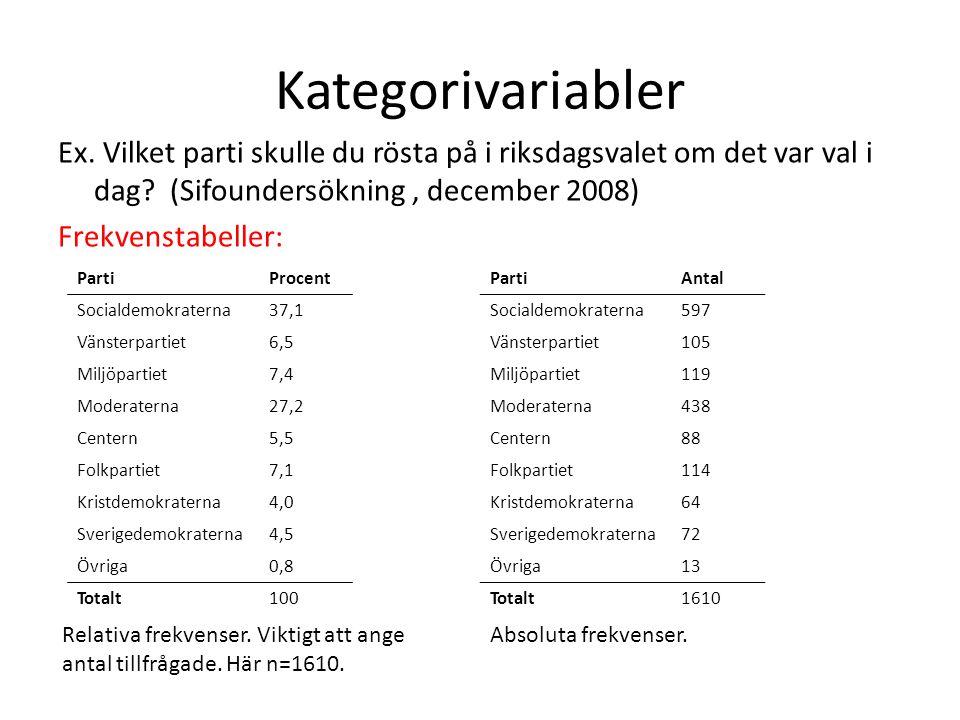Kategorivariabler Ex. Vilket parti skulle du rösta på i riksdagsvalet om det var val i dag (Sifoundersökning , december 2008) Frekvenstabeller: