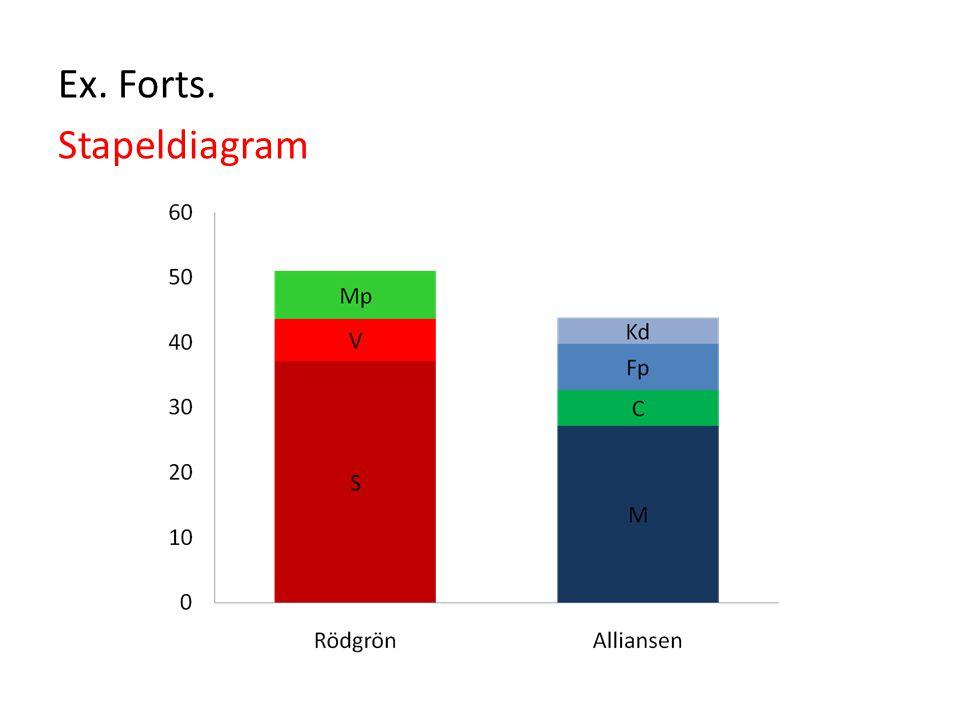 Ex. Forts. Stapeldiagram