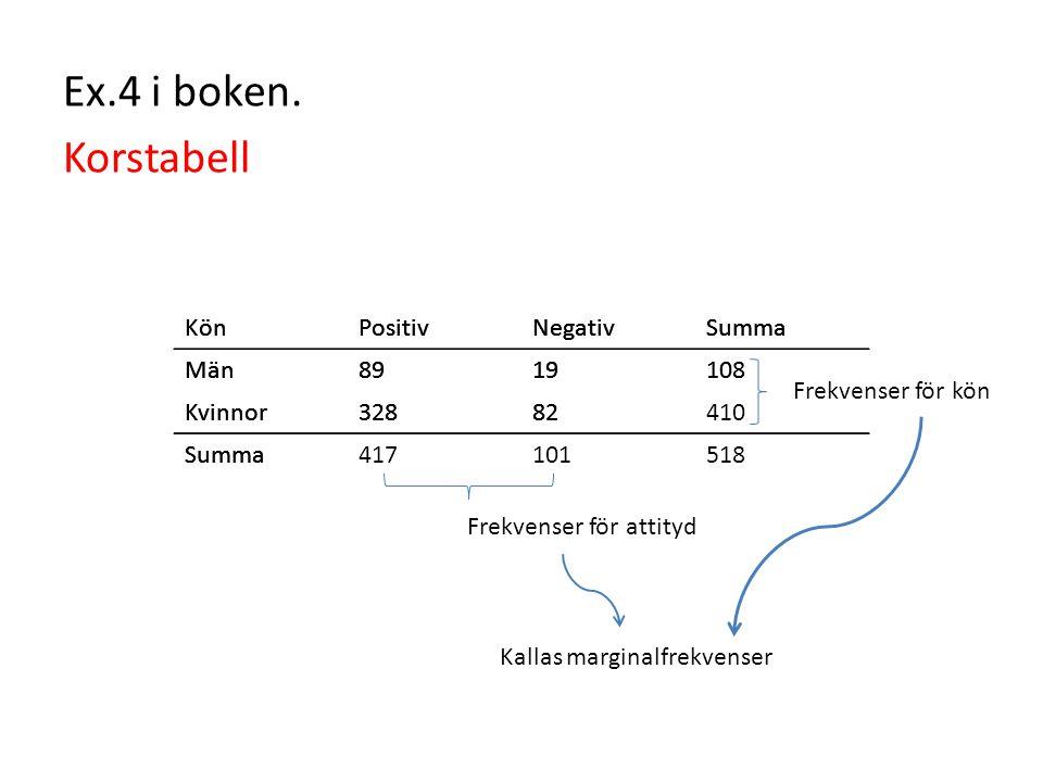 Ex.4 i boken. Korstabell Kön Positiv Negativ Summa Män 89 19 108