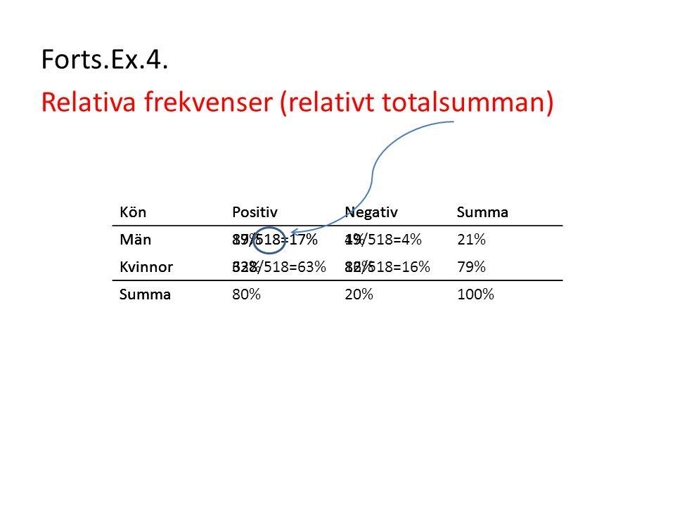 Relativa frekvenser (relativt totalsumman)