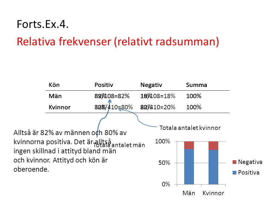 Relativa frekvenser (relativt radsumman)