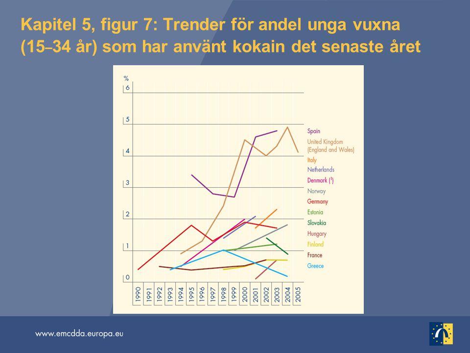 Kapitel 5, figur 7: Trender för andel unga vuxna (15–34 år) som har använt kokain det senaste året