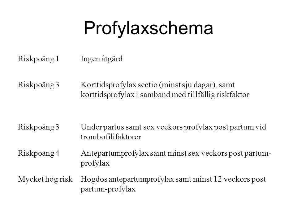 Profylaxschema Riskpoäng 1 Ingen åtgärd Riskpoäng 3
