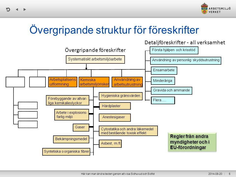 Övergripande struktur för föreskrifter