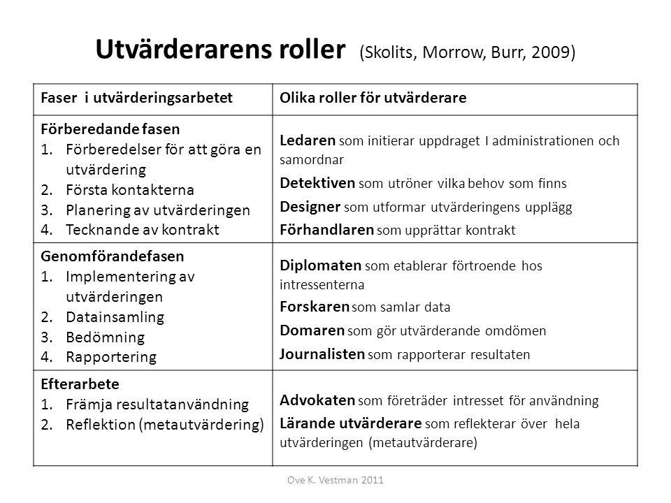 Utvärderarens roller (Skolits, Morrow, Burr, 2009)
