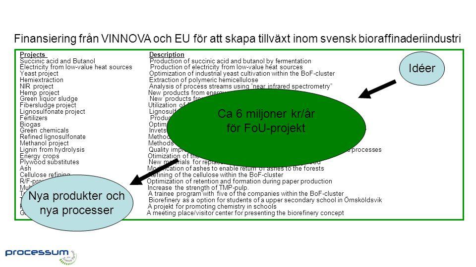 FoU-rådet Idéer Ca 6 miljoner kr/år för FoU-projekt Nya produkter och