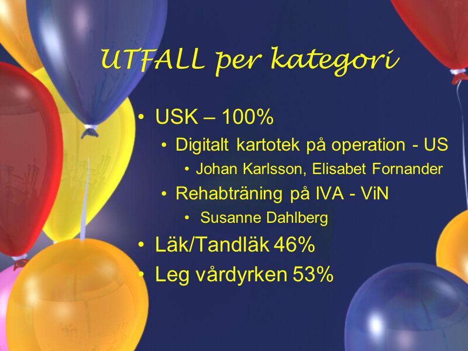 UTFALL per kategori USK – 100% Läk/Tandläk 46% Leg vårdyrken 53%