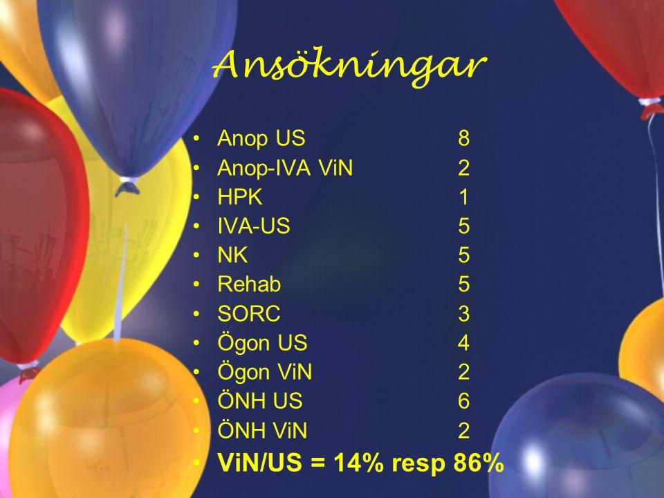 Ansökningar ViN/US = 14% resp 86% Anop US 8 Anop-IVA ViN 2 HPK 1