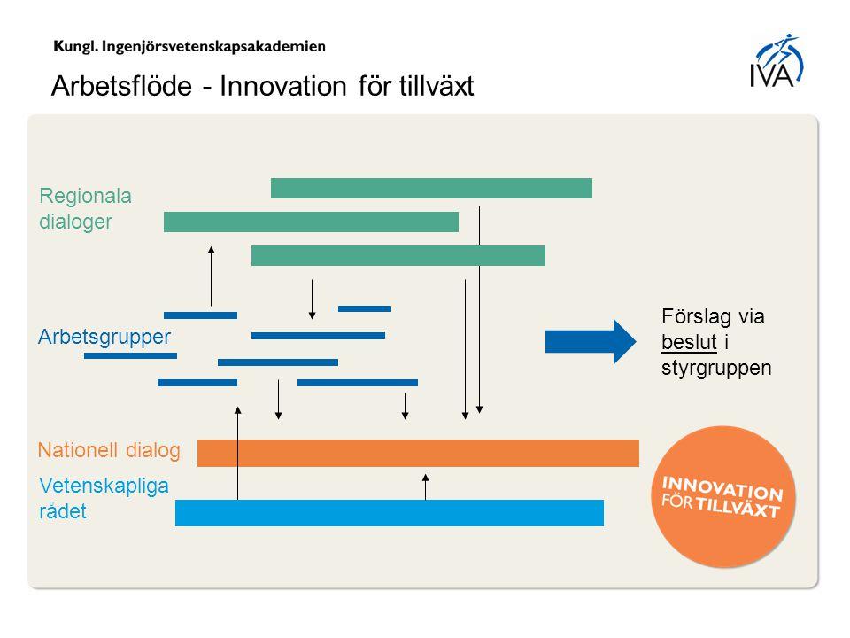 Arbetsflöde - Innovation för tillväxt