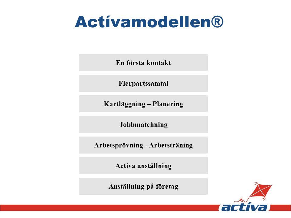 Actívamodellen® En första kontakt Flerpartssamtal