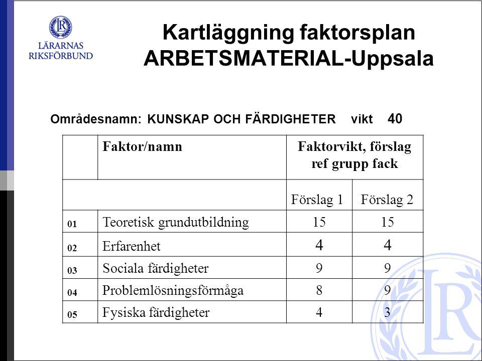 Kartläggning faktorsplan ARBETSMATERIAL-Uppsala