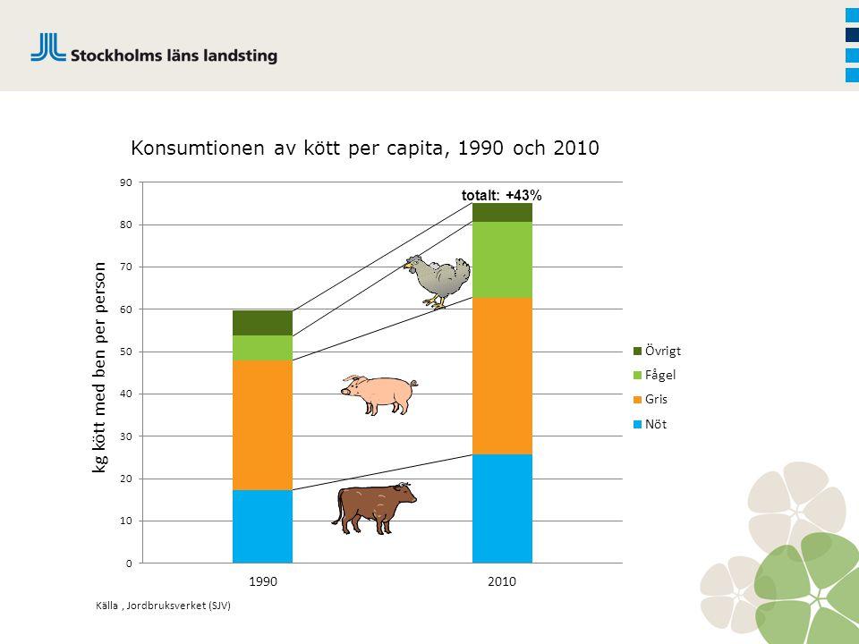 Det stora problemet är att vår konsumtion av kött hela tiden ökar
