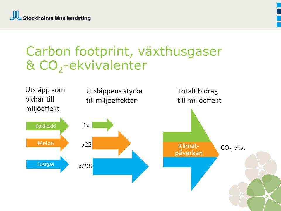 Carbon footprint, växthusgaser & CO2-ekvivalenter
