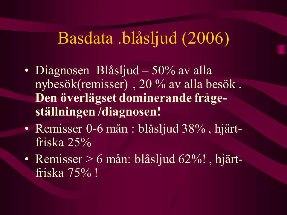 Basdata .blåsljud (2006)