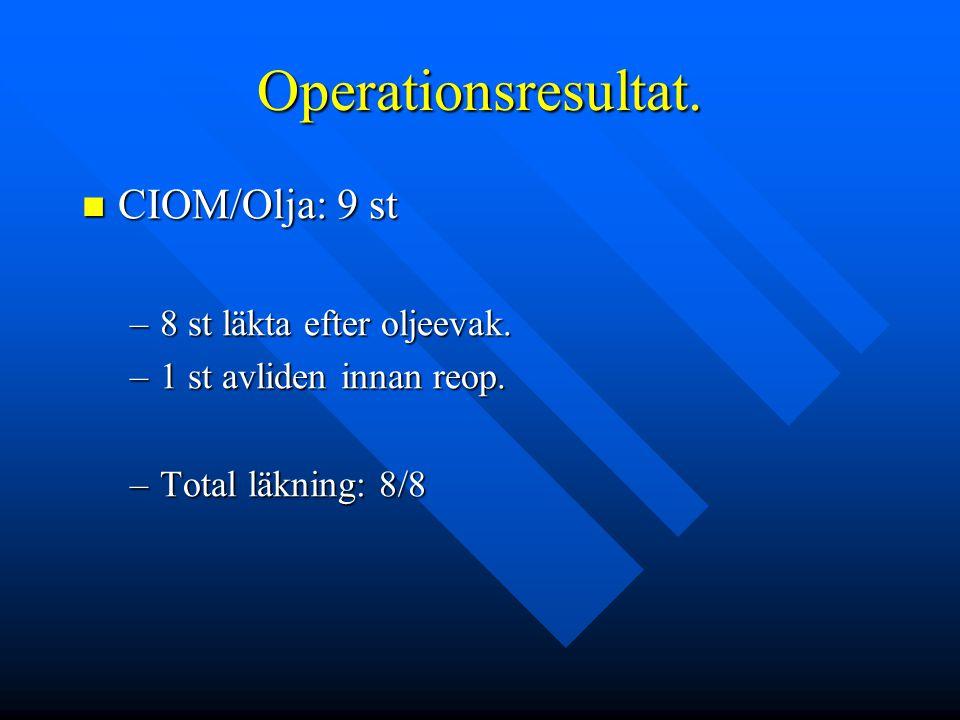 Operationsresultat. CIOM/Olja: 9 st 8 st läkta efter oljeevak.